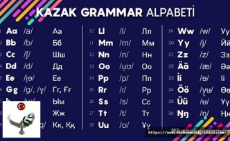 Kazak Türkçesi, Kazak Alfabesi, Kazakça Alfabe