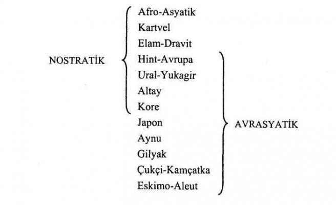 BÜYÜK AİLE TEORİLERİ 2- Prof. Dr. Ahmet B. Ercilasun