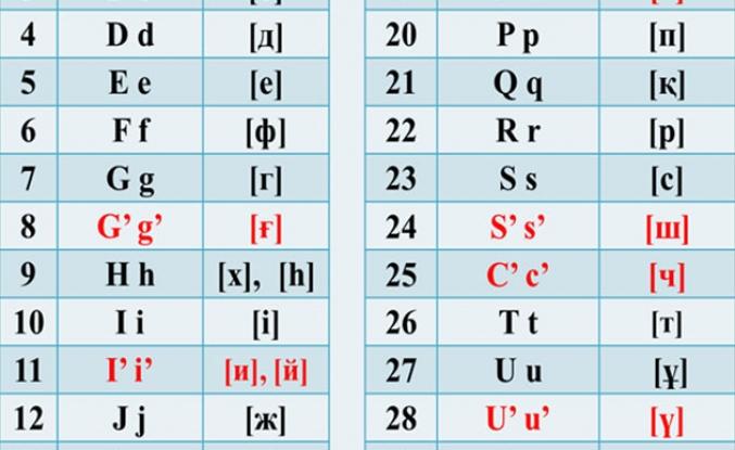 Kazak Alfabesi