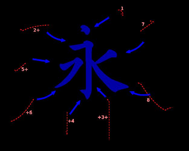 Çince karakter Sekiz temel vuruşlar